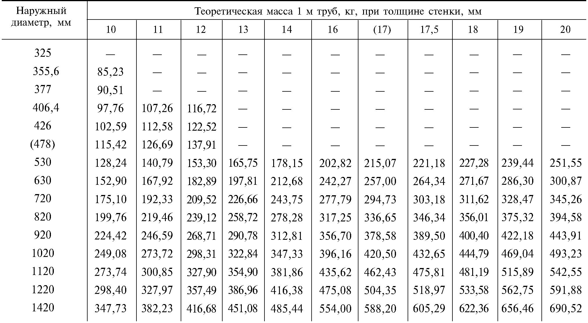 Справочная таблица теоретической массы 1м.п.труб(кг)